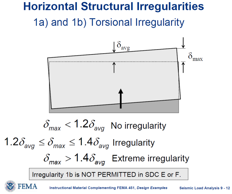 Horizontal Irregularity